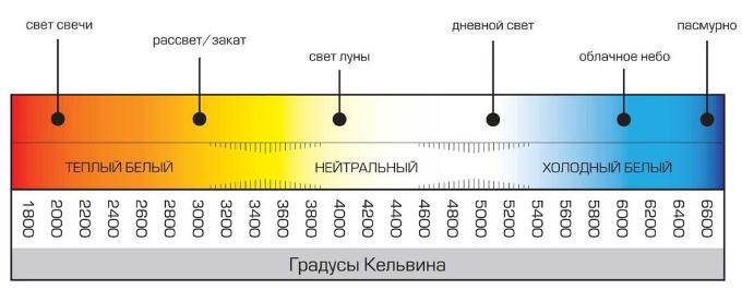 цветовая температура led источников света