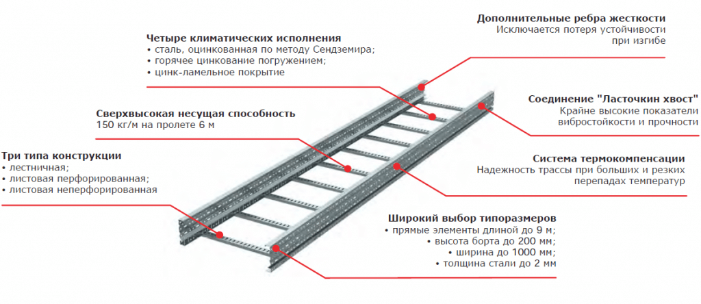 система тяжелых лотков u5 combitech DKC