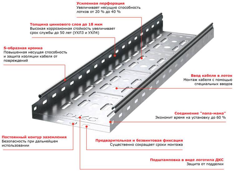 Система металлических кабельных лотков